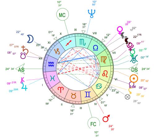 Thème Astrologique de Manuel Valls