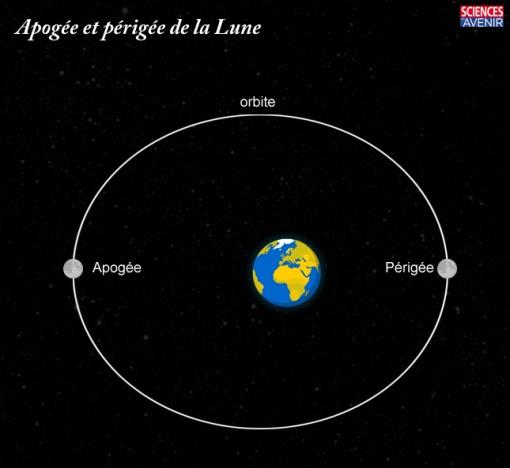 trajet_lune_terre